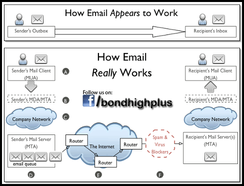how email actually works